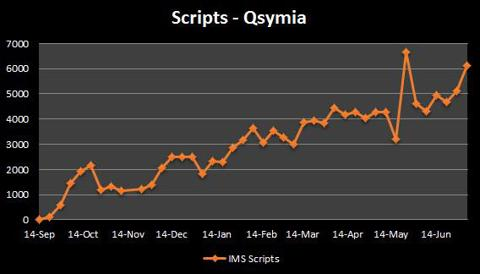 Qsymia Prescription Sales Tracking