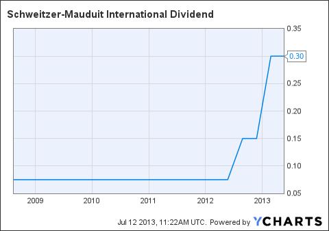 SWM Dividend Chart