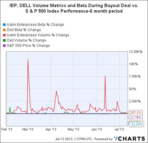 IEP Beta Chart