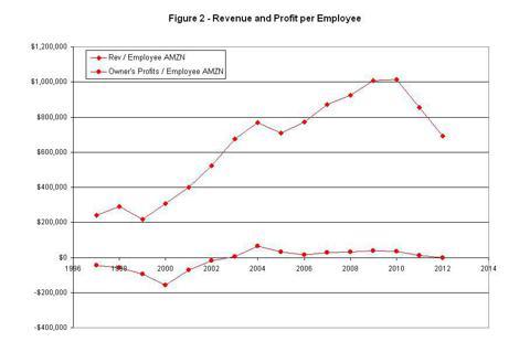 Figure 2 - Revenue and Profit per Employee
