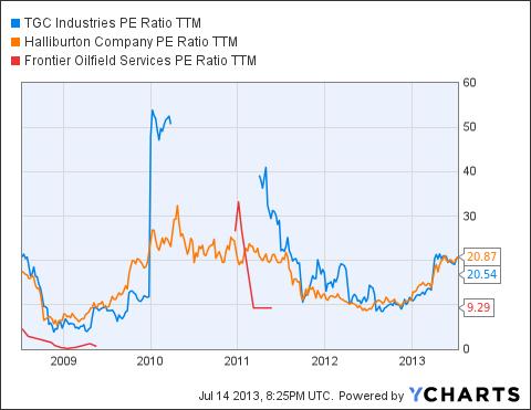 TGE PE Ratio TTM Chart
