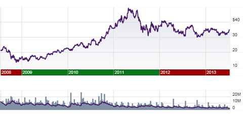 Altera 5 year stock price graph