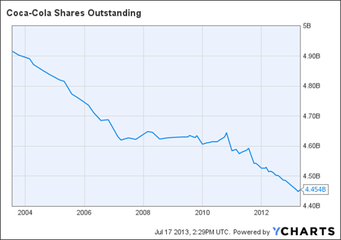 KO Shares Outstanding Chart