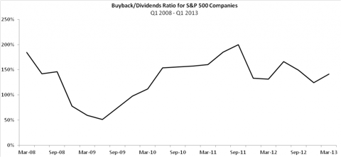 sp500buybackdividendratio
