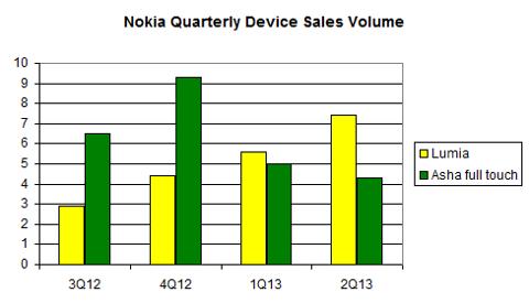 Nokia Quarterly Device Sales