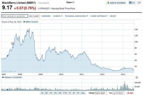 RIMM BBRY Stock Price Chart