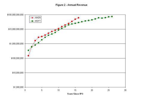 Figure 2 - Annual Revenue