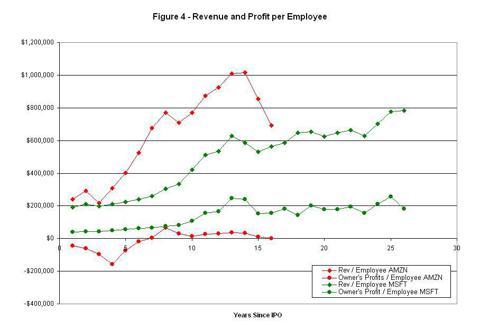 Figure 4 - Revenue and Profit per Employee