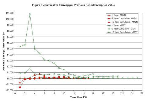 Figure 5 - Cumulative Earnings / Previous Period EV