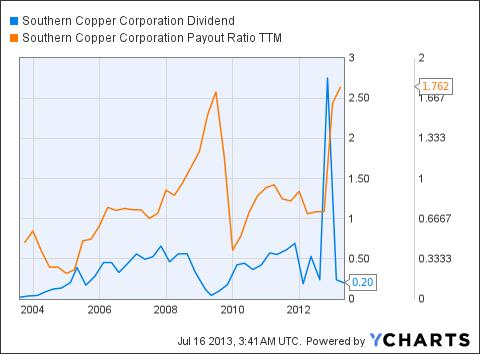 SCCO Dividend Chart