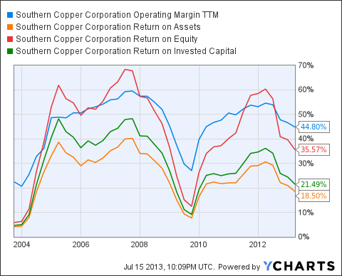 SCCO Operating Margin TTM Chart