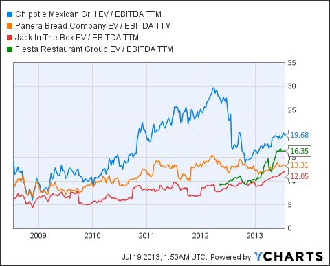 CMG EV / EBITDA TTM Chart