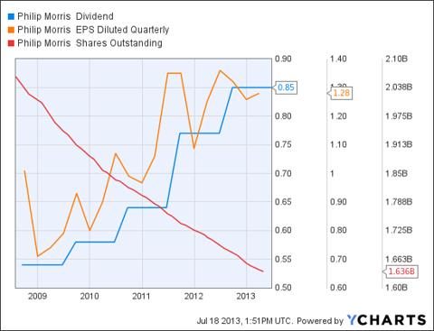 PM Dividend Chart
