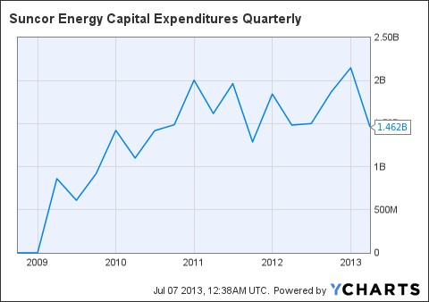 SU Capital Expenditures Quarterly Chart