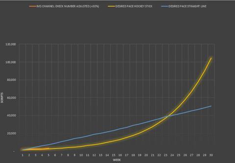 Belviq Sales Tracking And Models