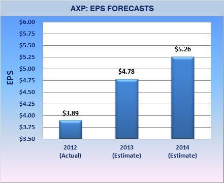 AXP - EPS trends