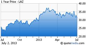 1 Year Price - LAZ