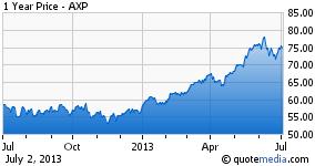 1 Year Price - AXP