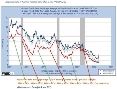 Mortgage rates and ARM usage