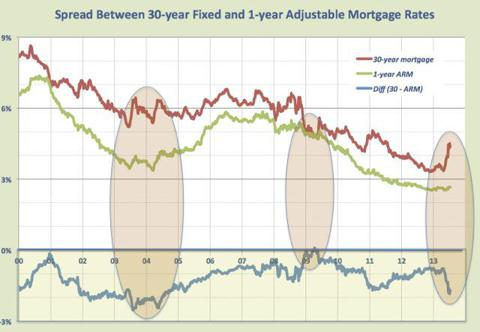 Spread between 30-yr and ARM rates