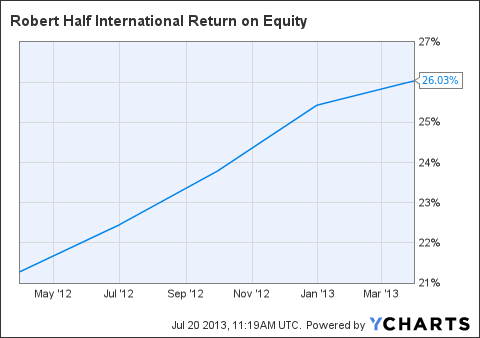 RHI Return on Equity Chart