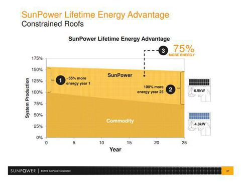 SunPower Efficiency Advantage
