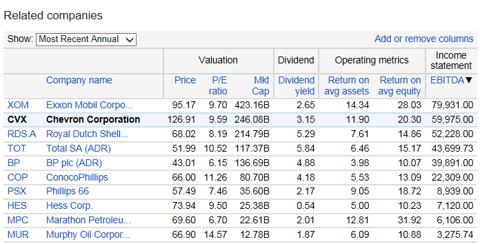 http://www.google.com/finance?q=NYSE%3ACVX&ei=37brUaiYOYanrQHY9QE