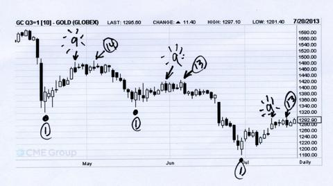 August Gold Chart -- Daily