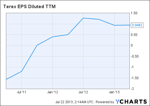 TEX EPS Diluted TTM Chart