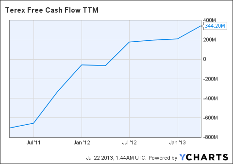 TEX Free Cash Flow TTM Chart