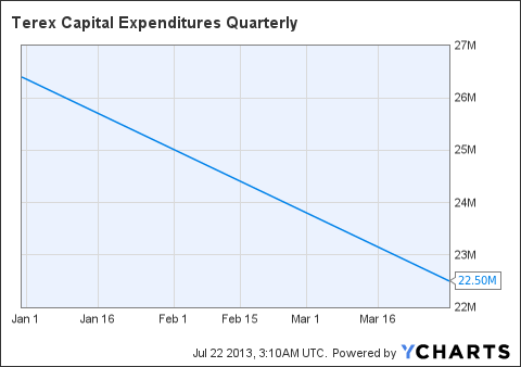TEX Capital Expenditures Quarterly Chart