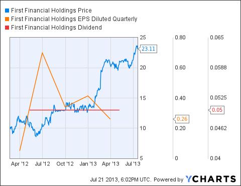 FFCH Chart