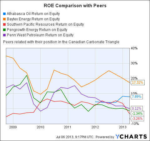 ATHOF Return on Equity Chart