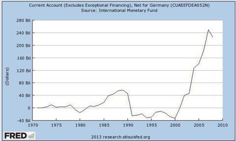 German Current Account till 2008
