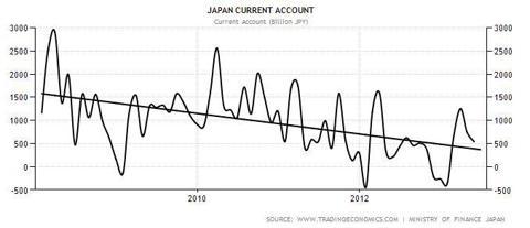 Japan Current Account 2011-2013