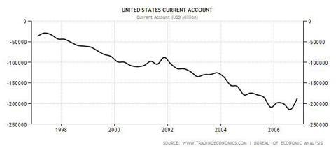 US Current Account 1997-2006