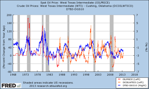 oil shocks, the yield curve, and recessions