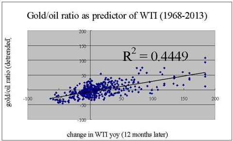 gold oil as predictor of oil