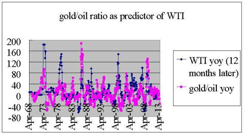gold/oil spikes as predictors of wti