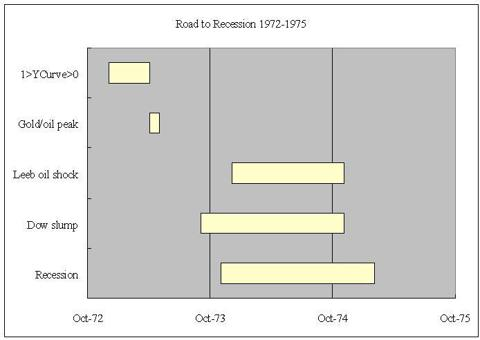 road to recession 1973
