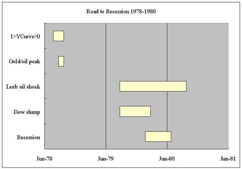 road to recession 1980