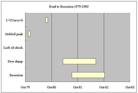 Road to recession 1981