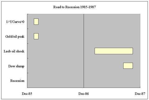 road to recession 1987