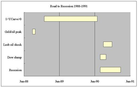 road to recession 1990