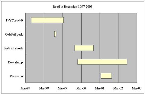 Road to recession 2001