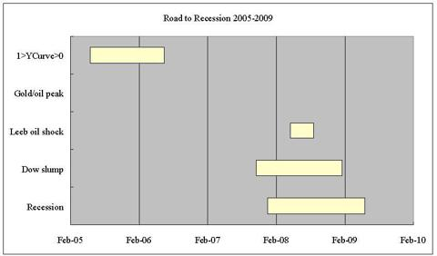 road to recession 2008