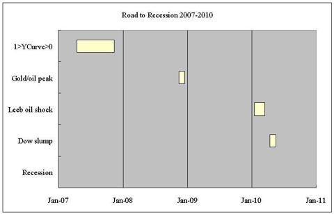 road to recession 2010