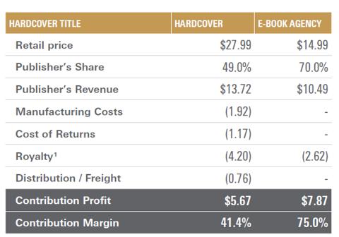 Book vs Ebook Economics