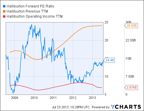 HAL Forward PE Ratio Chart