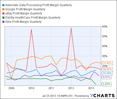 ADP Profit Margin Quarterly Chart